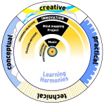 The Learning Wheel Tool