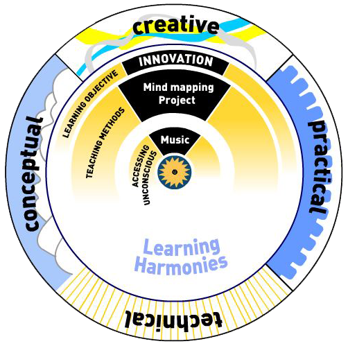 learning-wheel-tool